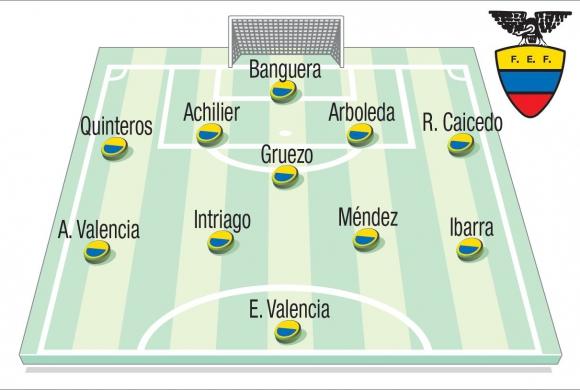 O 4-1-4-1 tem sido a formação utilizada pelo treinador Hernán Gómez na seleção do Equador.